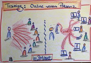 Online-Training versus Präsenztraining